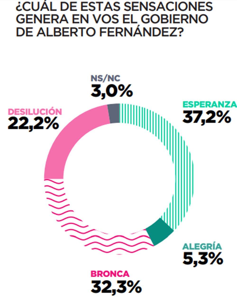 """desaprobación de los jóvenes a las leyes """"progresistas"""" de Alberto Fernández"""